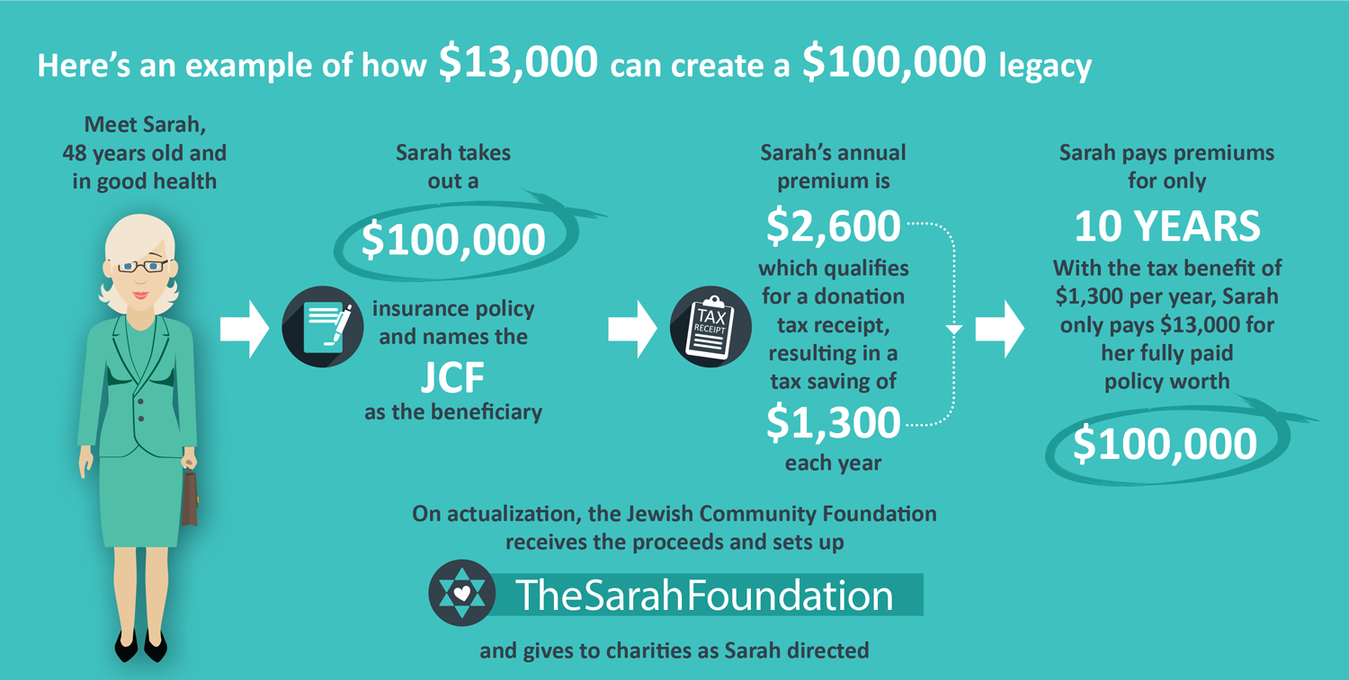 gifts-of-insurance-charity-donations-jewish-montreal-foundation
