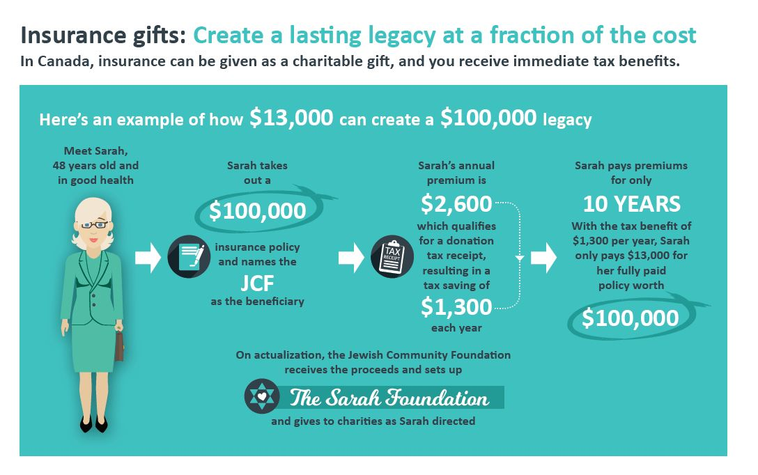 Giving Options - JCF Montreal